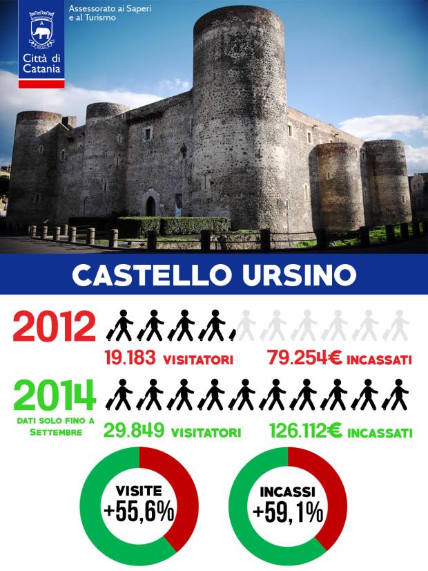 castelloursino