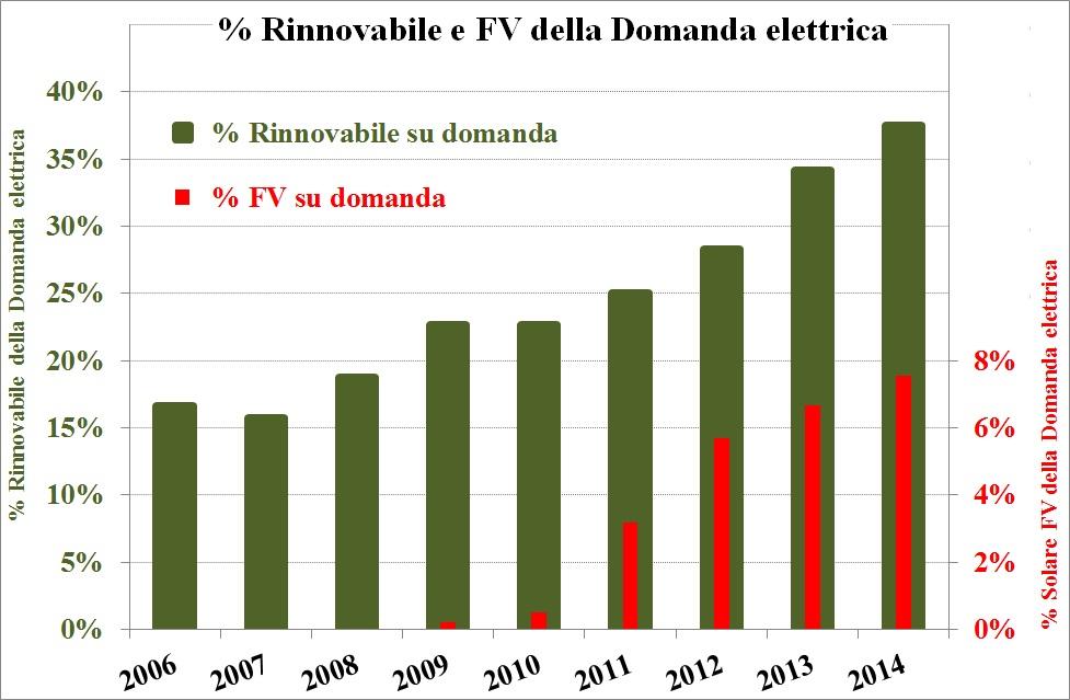 """""""Fotovoltaico e rinnovabili: L'Italia è all'avanguardia nel mondo"""""""