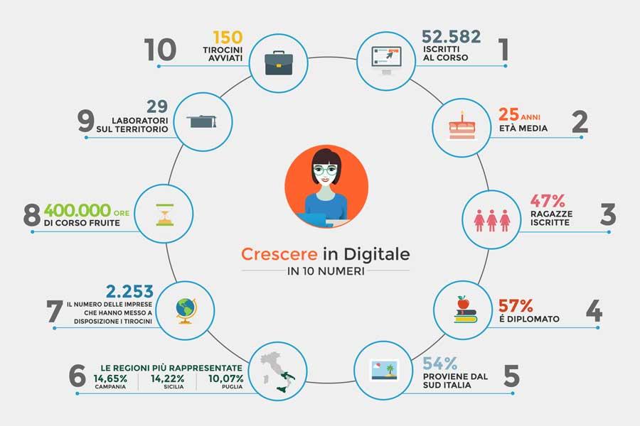 'Crescere in digitale': al via i tirocini nelle imprese italiane