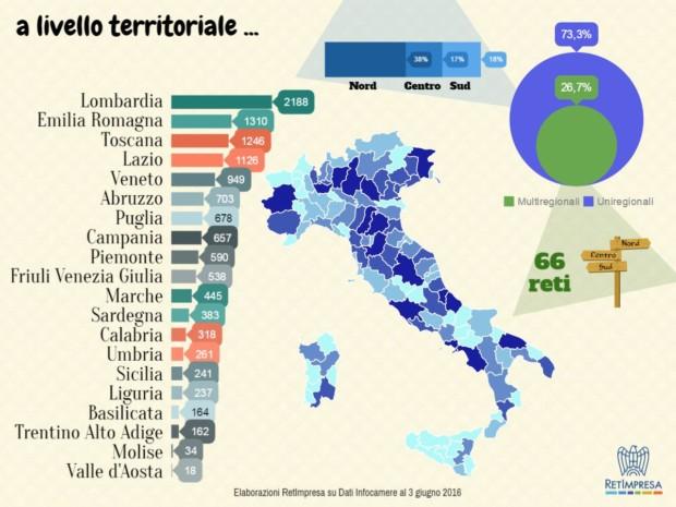 RETEIMPRESA ITALIA SICINDUSTRIA